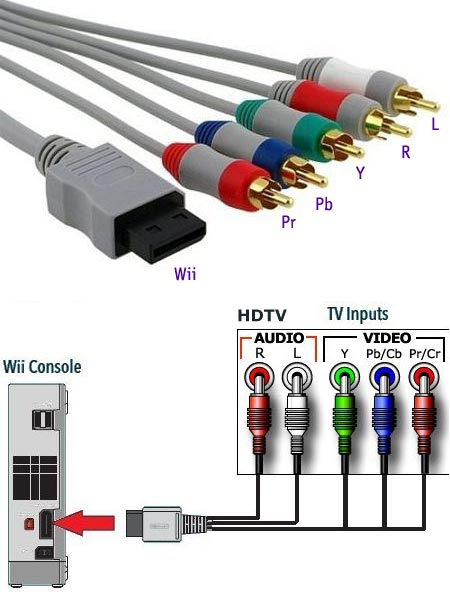 Games & Entertainment: HDTV Component YPbPr HD TV Cable for Nintendo ...